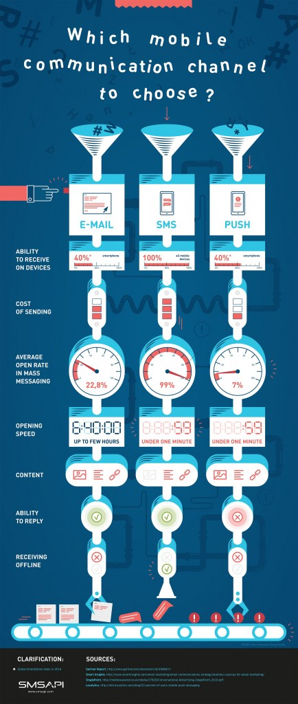 SMSAPI mobile communication infographic