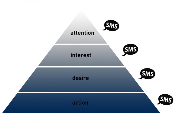 AIDA diagram