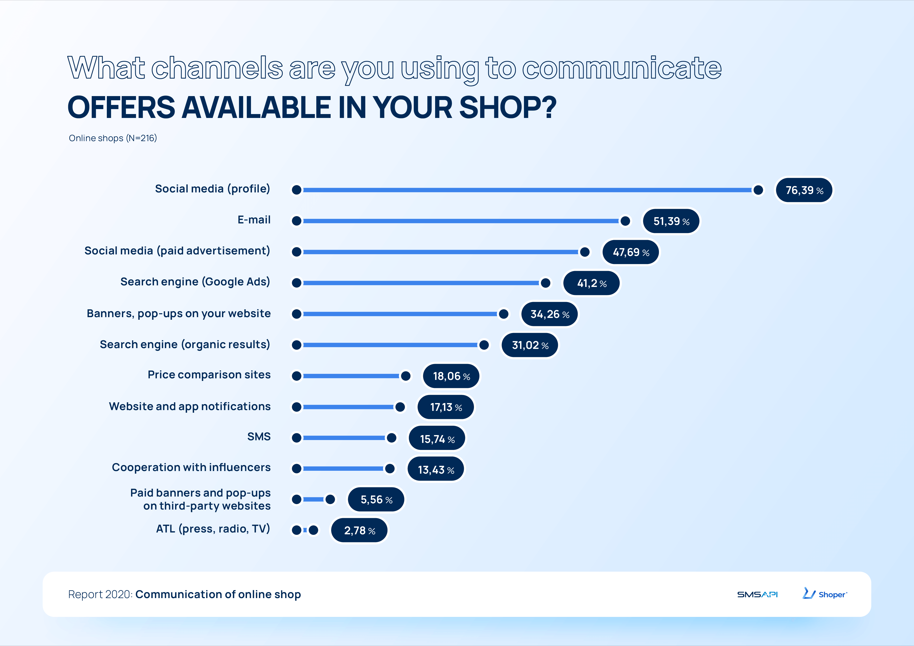 What channel are you using to communicate offer available in your shop? 2020 e-commerce report