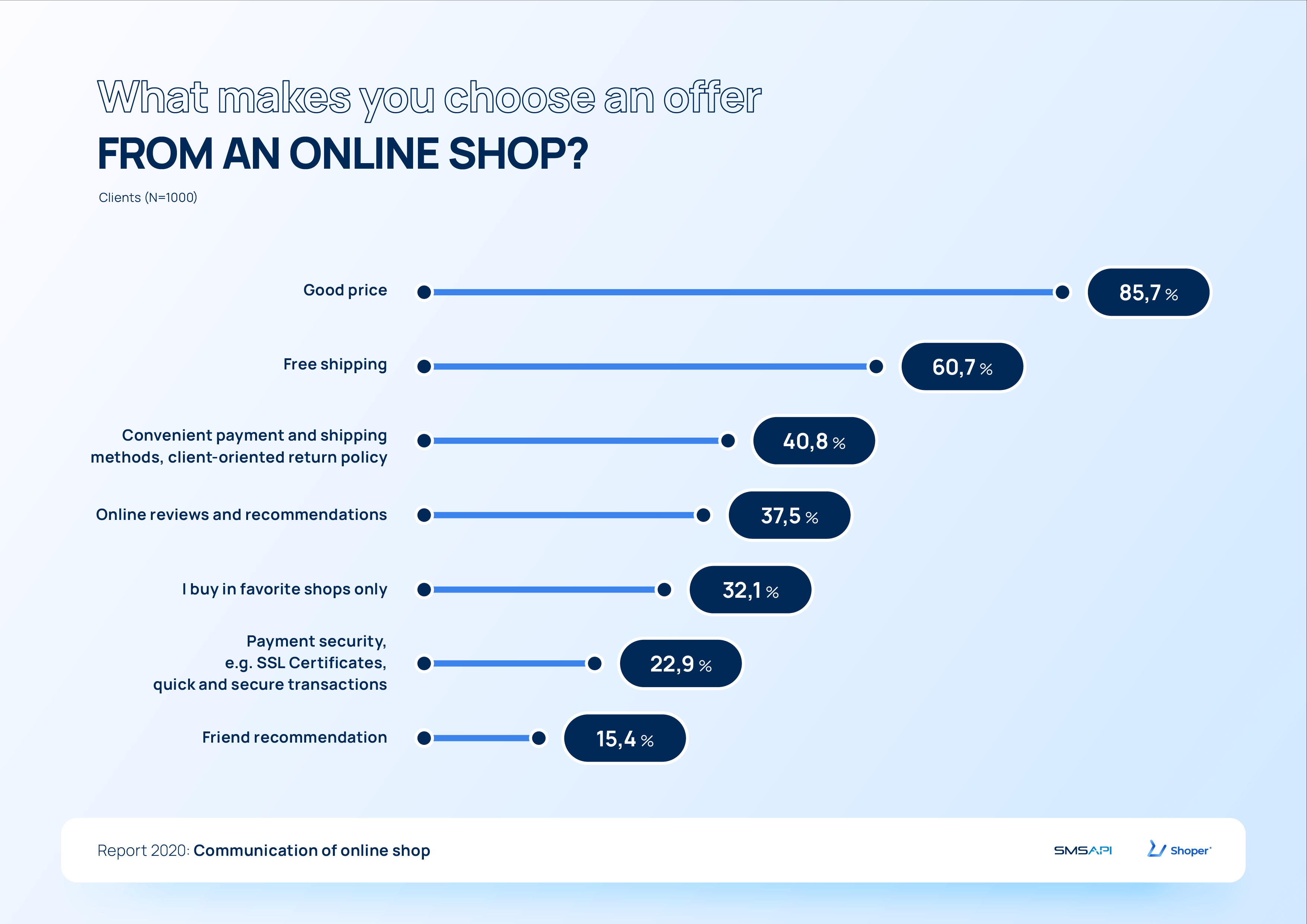 What makes you choose an offer from an online shop? 2020 e-commerce report