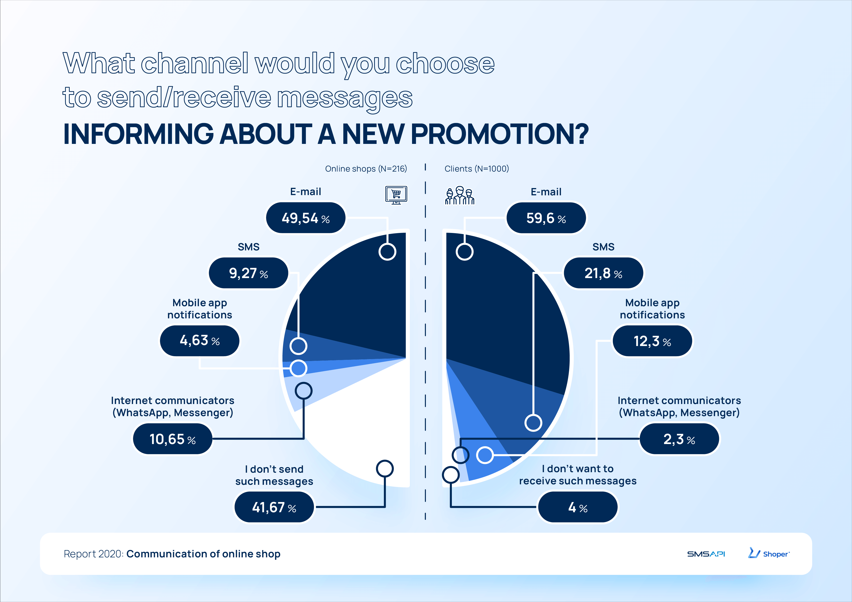 What channel would you choose to send or receive messages informing about a new promotion? 2020 e-commerce report
